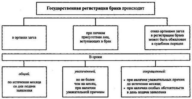 Государственная регистрация заключения брака в российской федерации