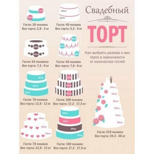 Как рассчитать торт на свадьбу: какой должен быть вес, размер, чтобы хватило всем гостям