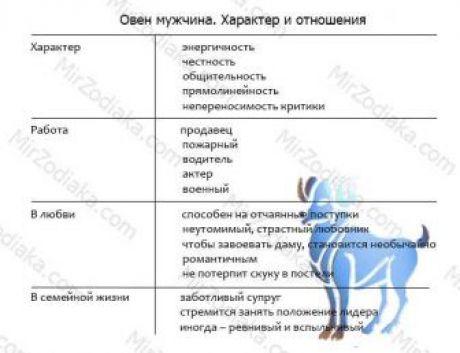 Векторный брак по знакам зодиака, годам, гороскопу. таблица и векторные отношения