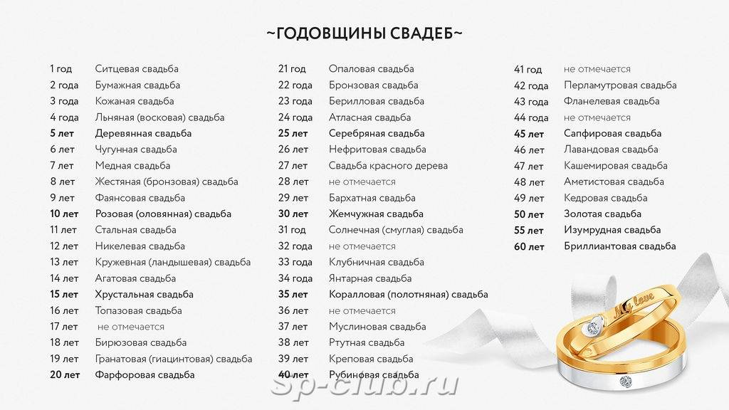 """Сценарий золотой свадьбы (50 лет) """"любовь на все времена"""""""