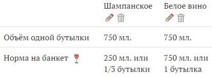 Как рассчитать алкоголь на свадьбу? | 1-ый калькулятор алкоголя/спиртного