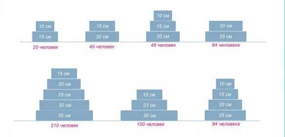 Как рассчитать свадебный торт на количество гостей: простая формула расчета и советы