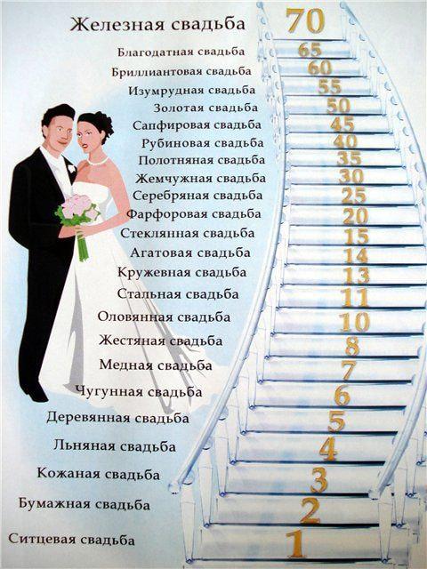 Оригинальный сценарий золотой свадьбы в кругу семьи