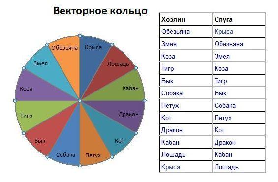Что такое векторный брак по гороскопу: счастье или бремя?