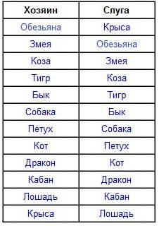 Векторные отношения по знакам зодиака: «слуги» и «хозяева» для каждого, подробный список