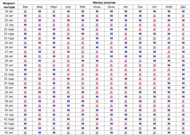 Древнекитайская таблица определения пола будущего ребенка