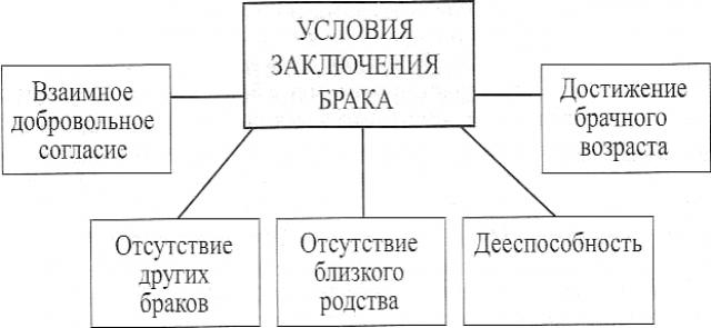 Условия и порядок заключения брака: семейный кодекс
