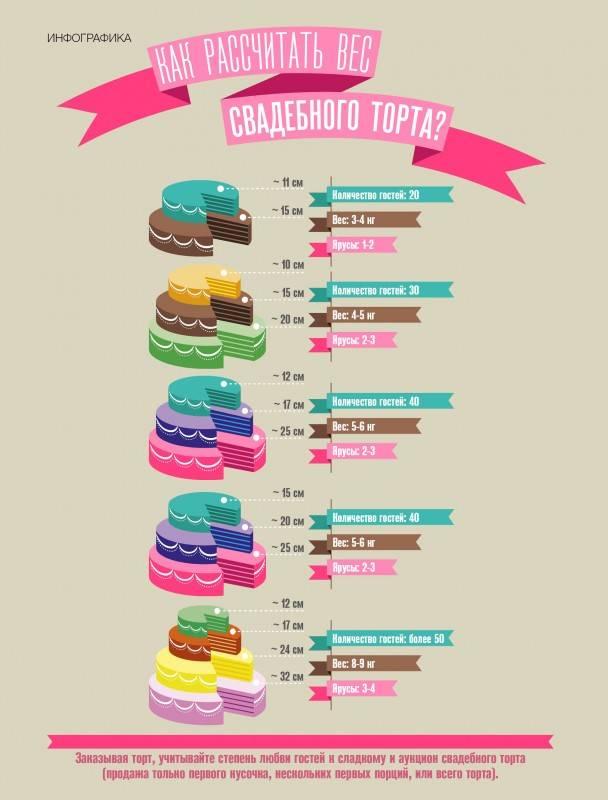 Как рассчитать торт на свадьбу и какие нюансы надо знать при заказе свадебного торта