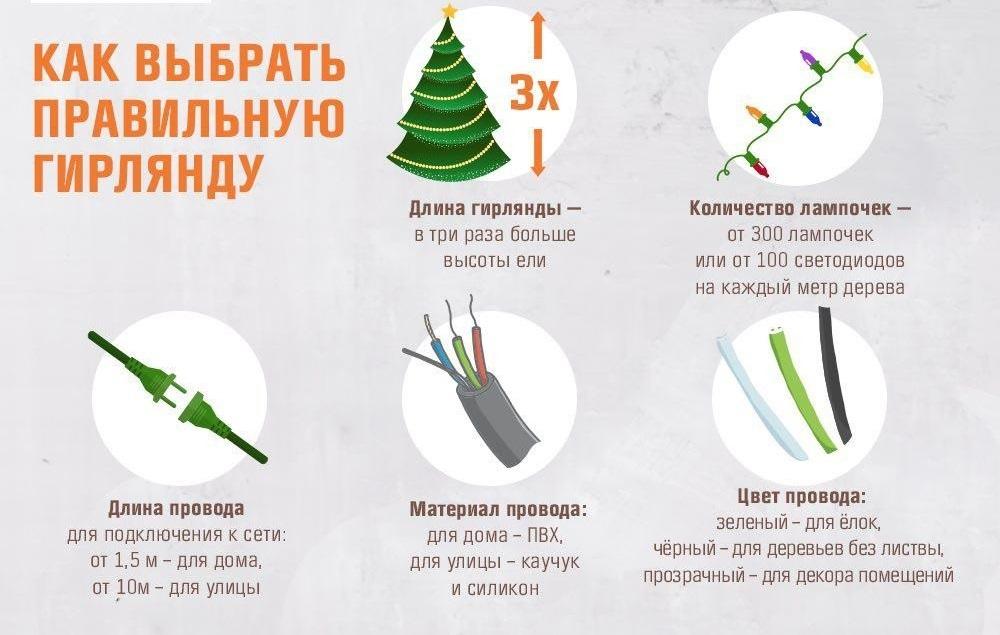 Новогодняя гирлянда своими руками — 20 идей