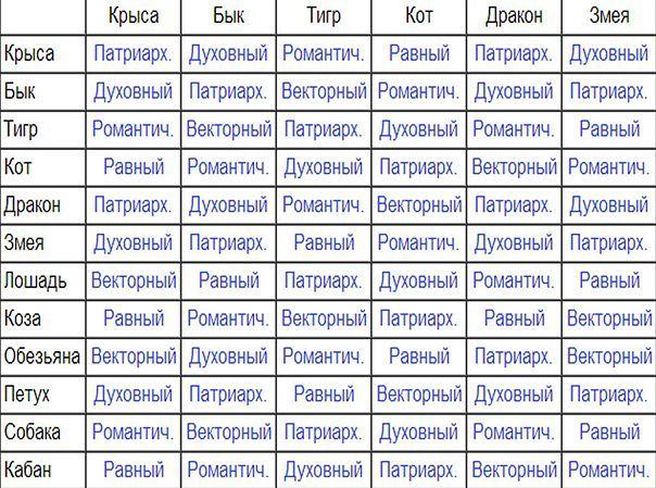 Векторные отношения по знакам зодиака  таблица совместимости, как рассчитать союз