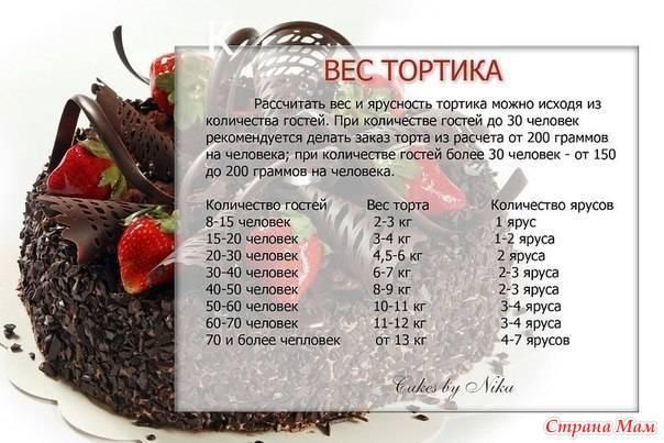 Как рассчитать стоимость торта (ну или себе стоимость) ??? - как рассчитать стоимость торта - запись пользователя елена черничные глазки (laldjebaeva) в сообществе кондитерская в категории вопросы кондитеров - babyblog.ru