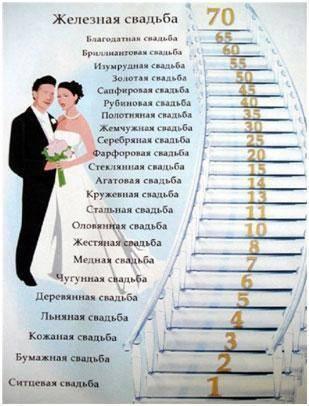 Что подарить на ситцевую свадьбу мужу? первая годовщина свадьбы